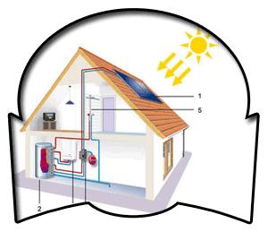 Fontanería Escudero Energía Solar Térmica en Lucena